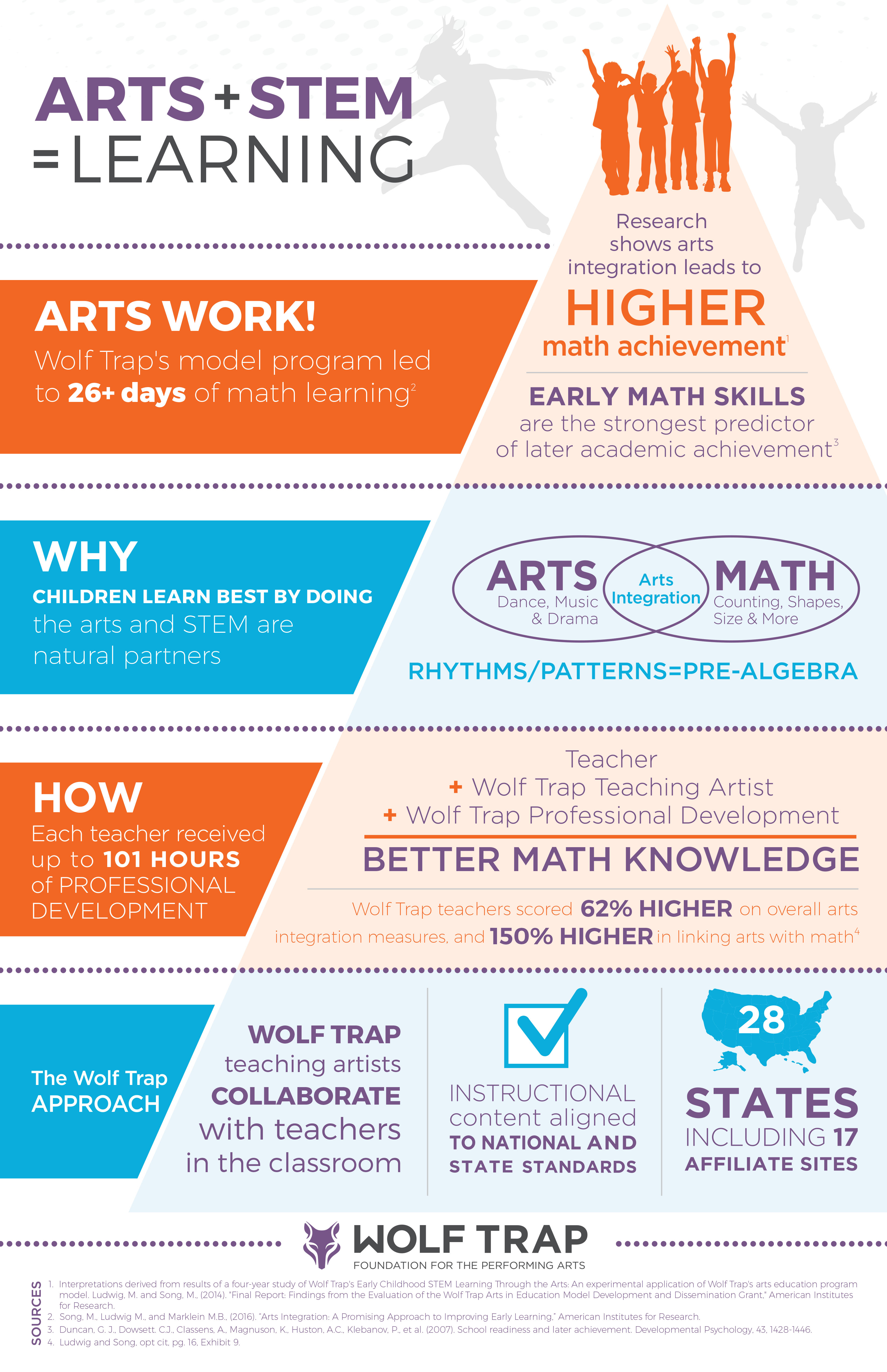 Infographic of Early Childhood STEM study results